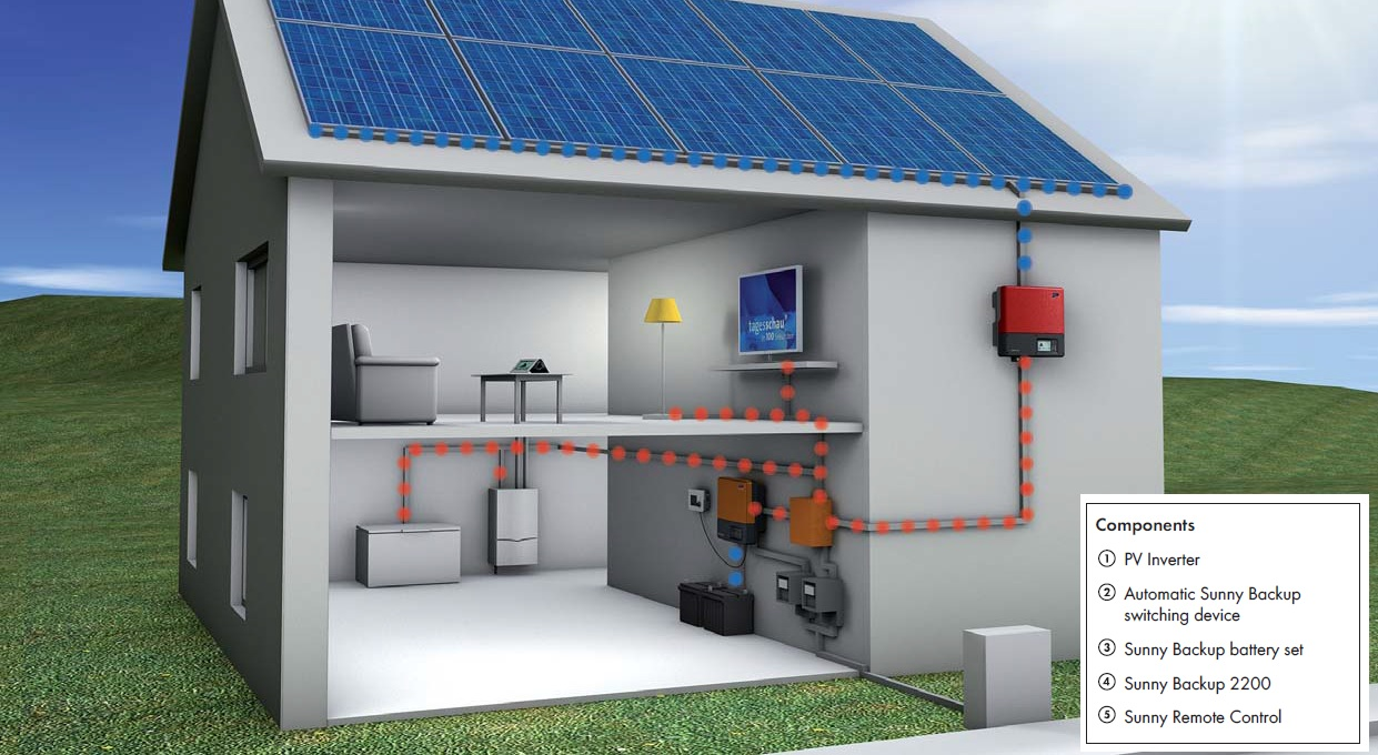 Solar Pv Systems Backup Power Ups Systems: Phoenix Electrical Solar Services