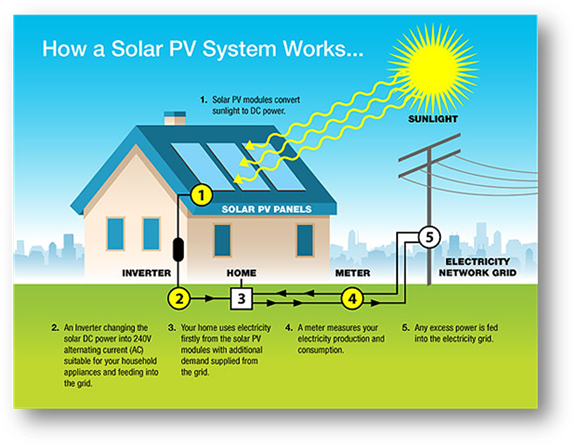 How a GRID CONNECT PV solar system works